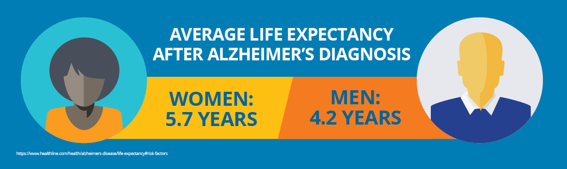 Image showing average life expectancy of men and women after Alzheimer's diagnosis