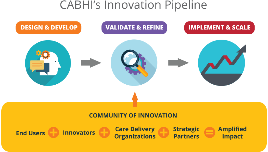 infographic of innovation pipeline